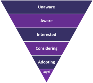 The Buyers Journey - KMS Marketing version